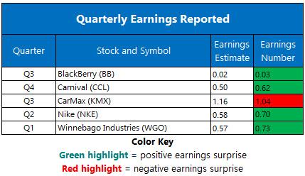 Corporate Earnings Dec 20