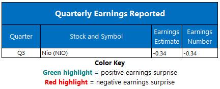 Corporate Earnings Dec 30