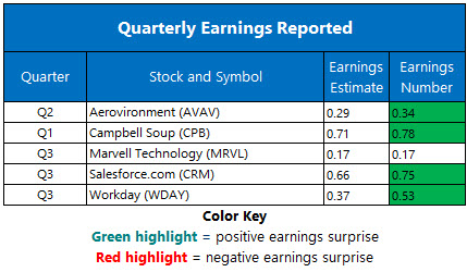 Corporate Earnings Dec 4