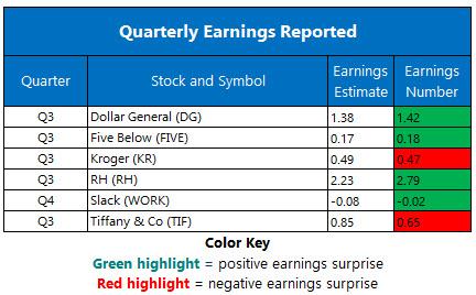 Corporate Earnings Dec 5