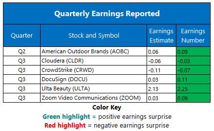 Corporate Earnings Dec 6