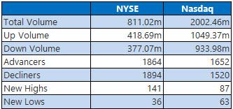 NYSE and Nasdaq Stats Dec 10