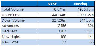NYSE and Nasdaq Stats Dec 11