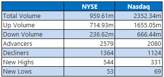 NYSE and Nasdaq Stats Dec 12