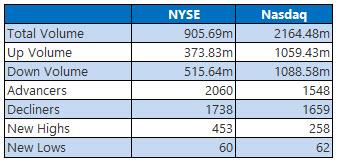 NYSE and Nasdaq Stats Dec 13