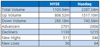 NYSE and Nasdaq Stats Dec 16
