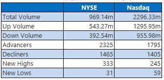 NYSE and Nasdaq Stats Dec 17