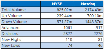NYSE and Nasdaq Stats Dec 2