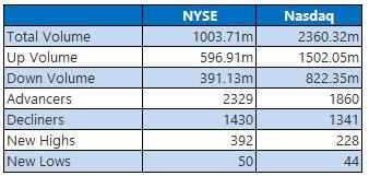 NYSE and Nasdaq Stats Nov 19