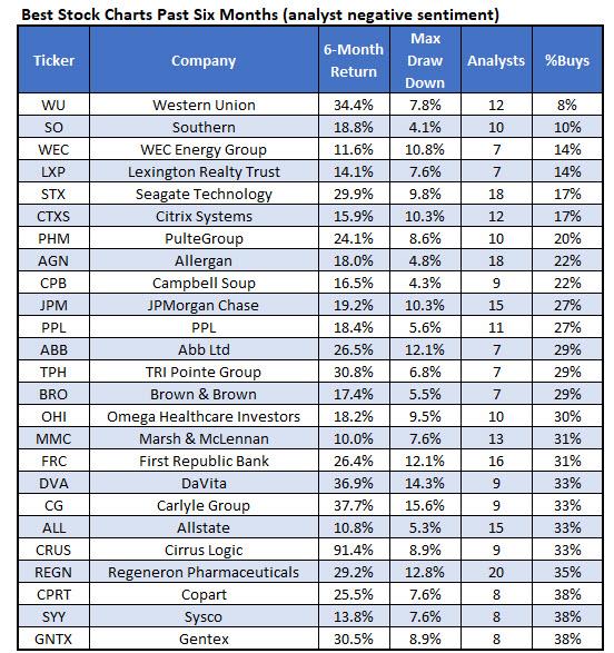 best stocks negative sent jan 21