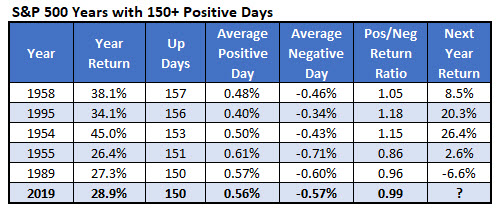 SP 150 positive days iotw 3