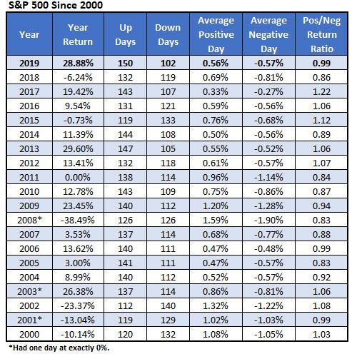SP since 2000 iotw 2