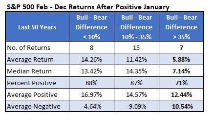 SPX After Positive January