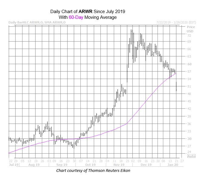 ARWR Chart Jan 21