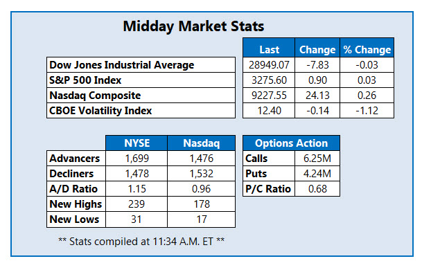 midday market stats jan 10th