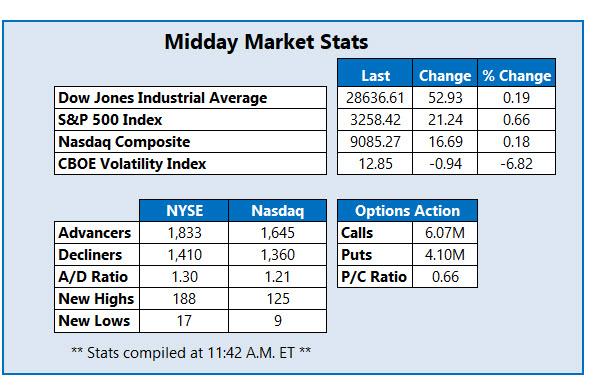 Midday Market Stats January 8
