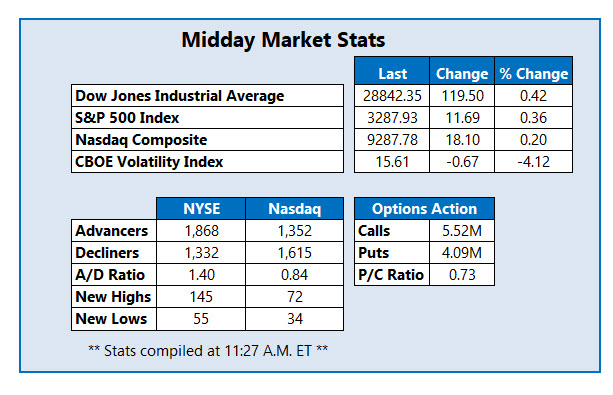midday stats jan 29