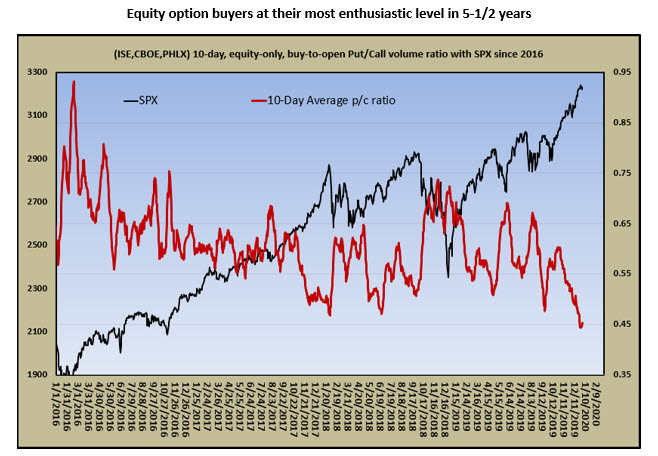 equity options buyers jan 4