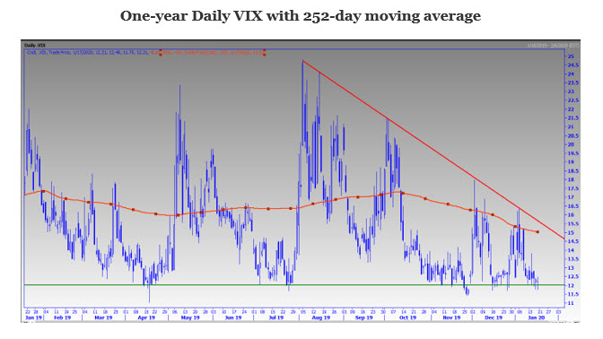 One Year Daily VIX