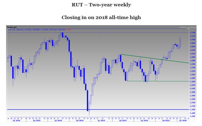 RUT 2 Year Weekly