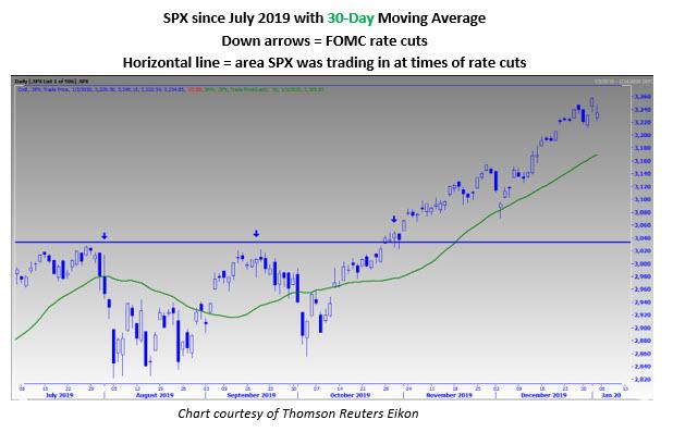 spx daily chart jan 4
