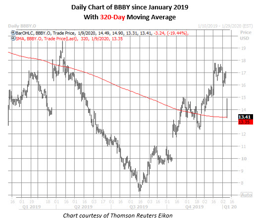 bbby stock daily price chart on jan 9