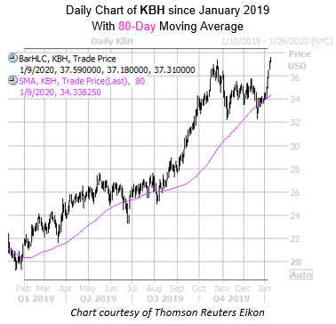 Daily KBH with 80MA