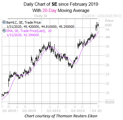 Daily SE with 20MA