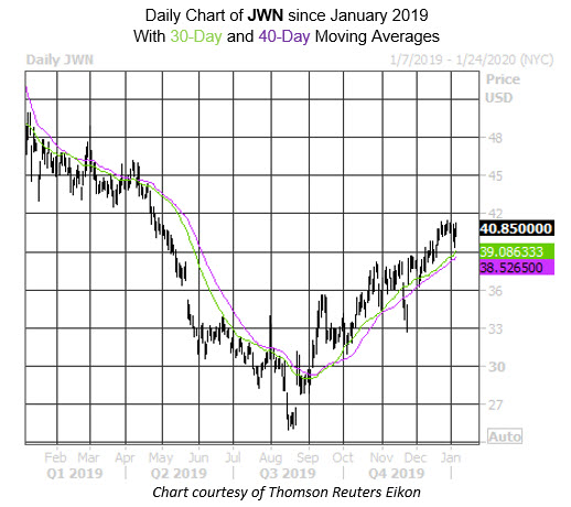 Daily Stock Chart JWN