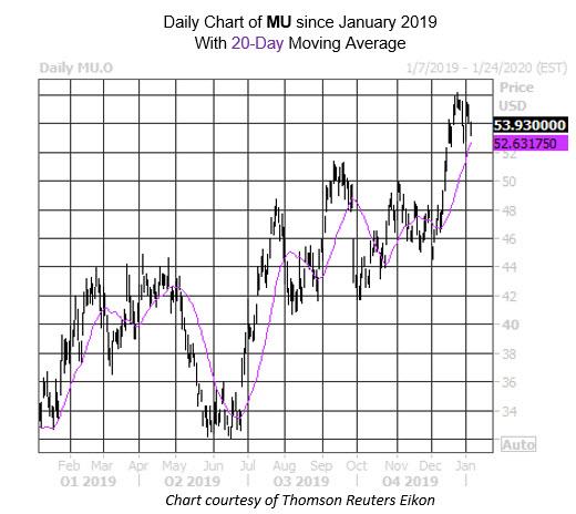 Daily Stock Chart MU