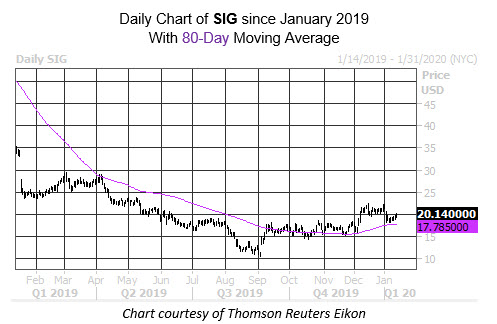 Daily Stock Chart SIG