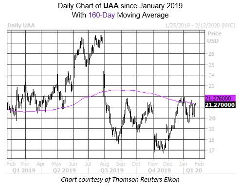 Daily Stock Chart UAA