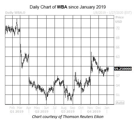 Daily Stock Chart WBA