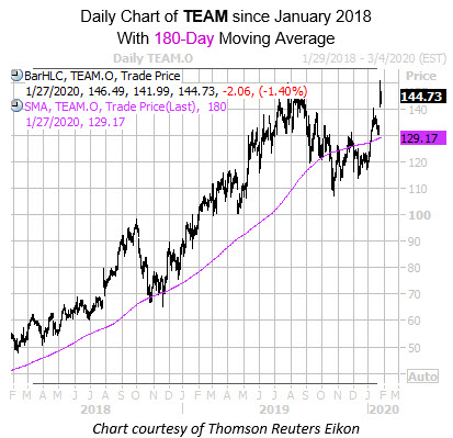 Daily TEAM with 180MA