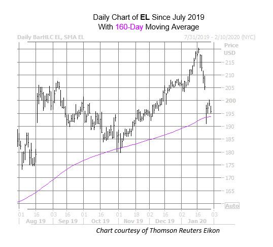 EL Chart Jan 30