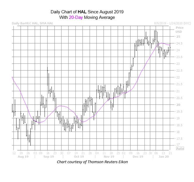 HAL Chart Jan 21