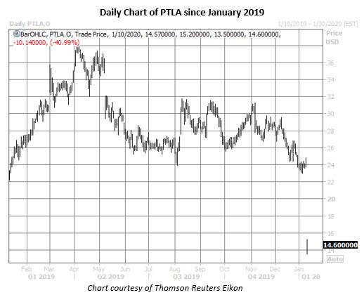 ptla stock daily price chart jan 10