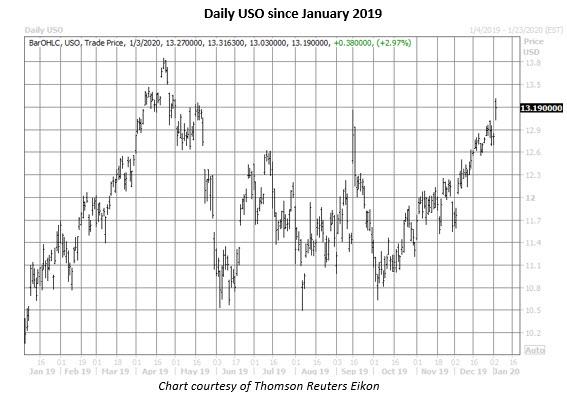 uso daily chart jan 3