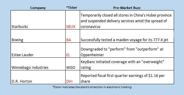 Buzz Chart Jan 27