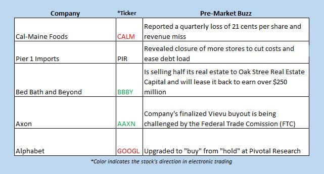 Buzz Chart Jan 6