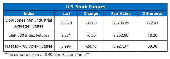 Futures Chart Feb 9