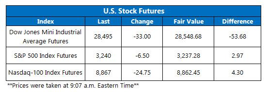 Futures Chart Jan 8