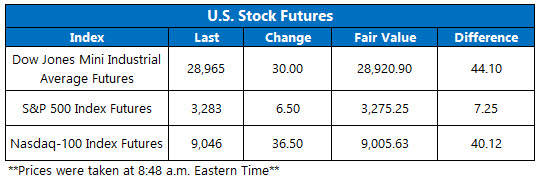 US stock futures jan 10