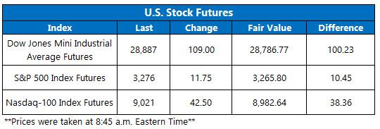 US stock futures jan 13