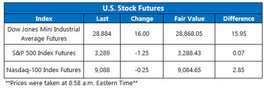 US stock futures jan 14
