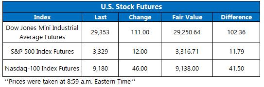US stock futures jan 17
