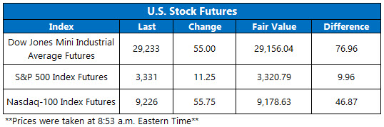 US stock futures jan 22