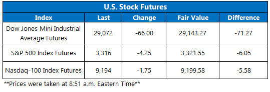 US stock futures jan 23