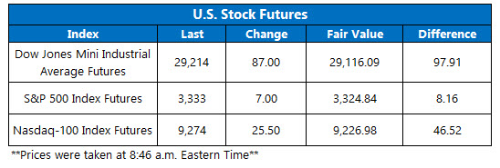US stock futures jan 24