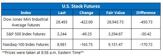 US stock futures jan 27